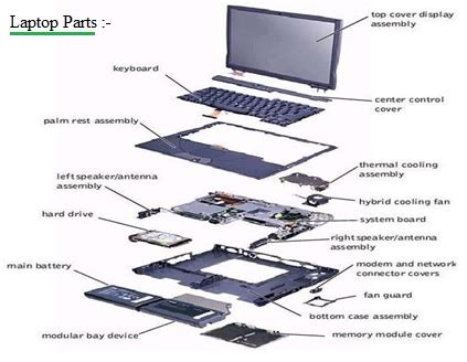 list of laptop parts | functions of laptop parts