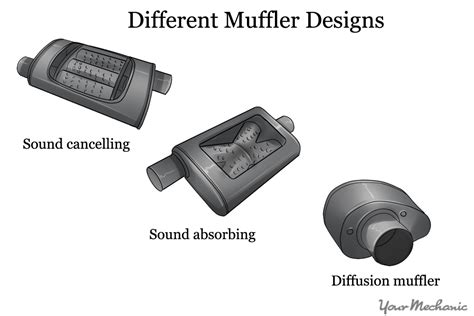 Car Muffler Types by How To Choose The Right Muffler For Your Car