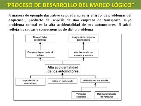 guia de desarrollo logico modelo el marco l 243 gico la aplicaci 243 n del m 233 todo monografias com