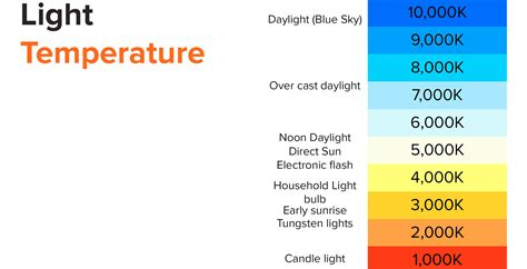 light color temperature how to get the lighting for techsmith