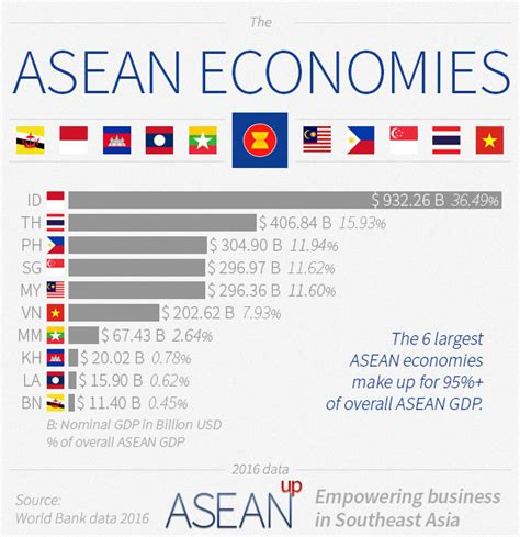 Top Mba Colleges In Southeast Asia by Overview Of Business In Southeast Asia Asean Up