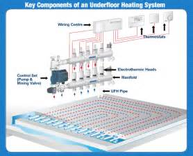 underfloor heating key components the underfloor superstore