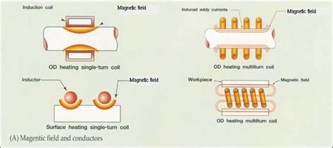 induction heating process induktio gt advantages