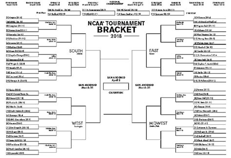 ncaa bracket template your guide to the complete filled out ncaa tournament
