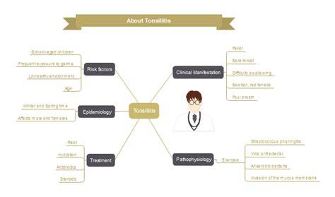 Tonsillitis Mind Map   Free Tonsillitis Mind Map Templates