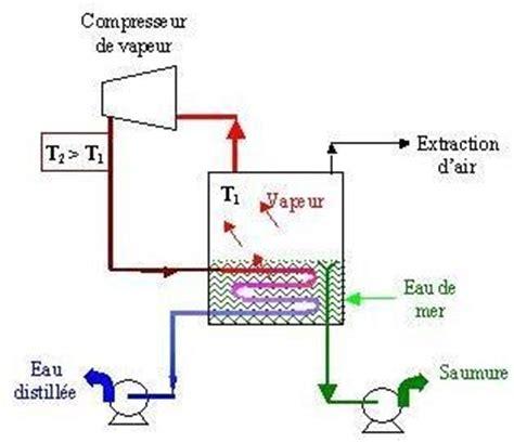 diagramme binaire liquide vapeur eau sel informations sur l eau dans le monde quelques pr 233 cisions