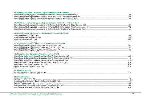 tabela reajuste pgpe tabela de remunera 231 227 o dos servidores federais