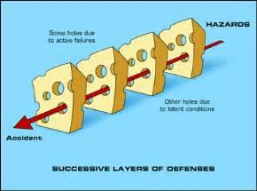 swiss cheese model human factors