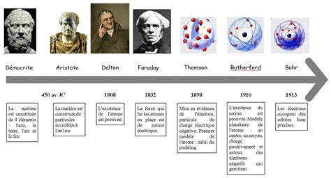 évolution Du Modèle De L Atome chapitre 2 le mod 232 le de l atome pdf