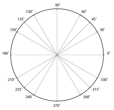 click  unit circle quiz