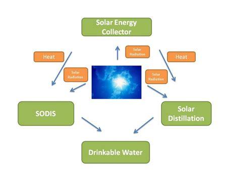diagram solar energy water wiring diagram schemes