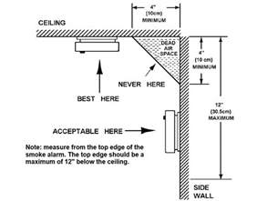Install Smoke Detector by Four Important Smoke Alarm Safety Tips