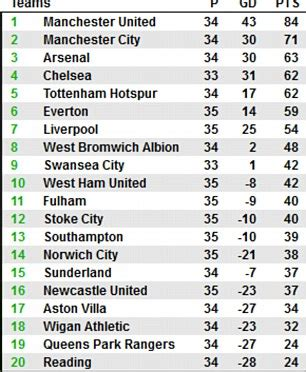 epl table relegation zone newcastle 0 liverpool 6 match report liverpool run riot as