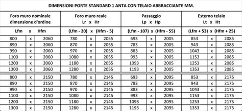 dimensioni cornici standard tabella dimensioni standard porte a 1 anta