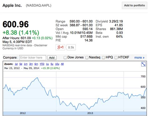 Aapl Stock Quote Real Time   QUOTES OF THE DAY