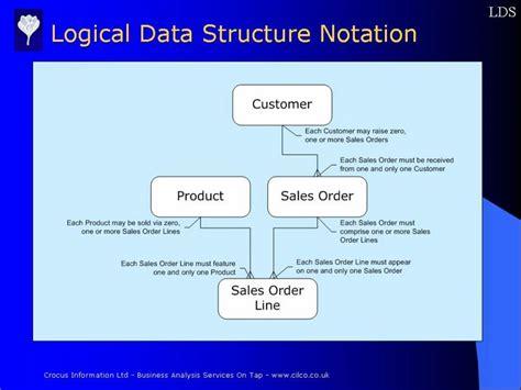 logical data structure diagram logical data structure exle describing the diagram