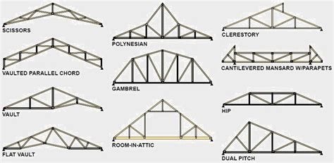 Ceiling Structure Types by Scissor Truss Vaulted Ceiling Search Marianne S
