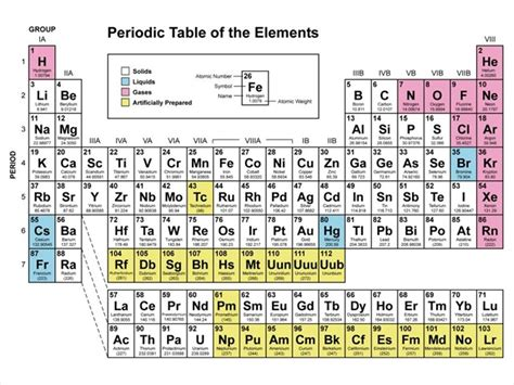 Periodic Table Challenge gc2k40r the periodic table challenge unknown cache in california united states created by tnl