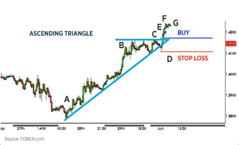 triangle pattern in trading trading chart patterns forex com