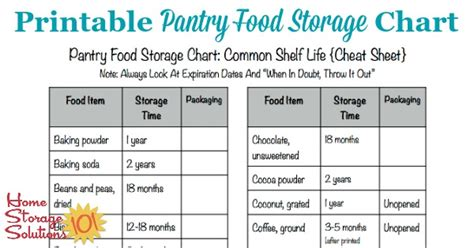 Canned Goods Shelf Chart by Printable Pantry Food Storage Chart Shelf Of Food
