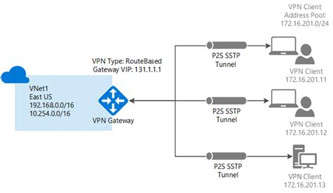 connect  computer   virtual network  point