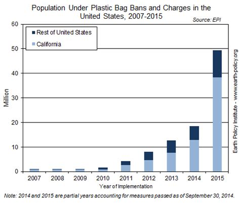 data highlights 49: plastic bag bans or fees cover 49