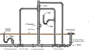Kohler Bathtub Drain Assembly Bathroom Plumbing Diagram