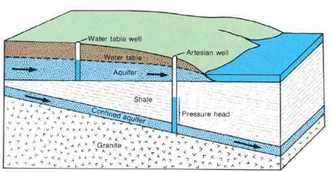 The Location Of The Water Table Is Subject To Change Ground Water And The Rural Homeowner