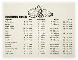 Cooking guide apron cooking times