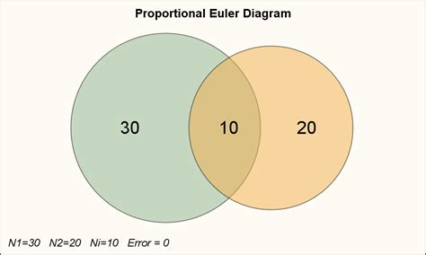 venn diagram proportional proportional euler diagram graphically speaking