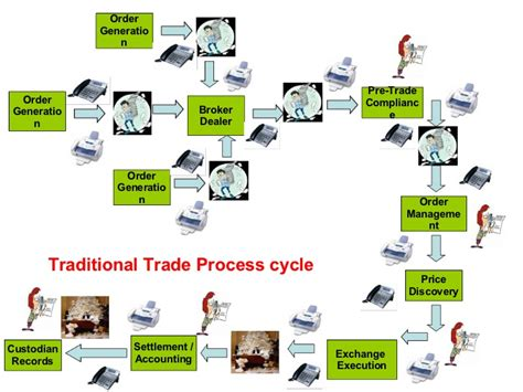 trading workflow trade and settlement process