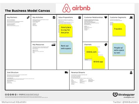 airbnb business model business model canvas workshop