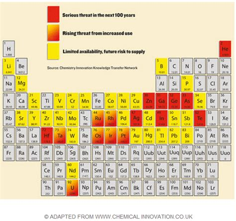 Semiconductor Periodic Table by Energy Predicament The Quot Endangered Element Quot Periodic Table