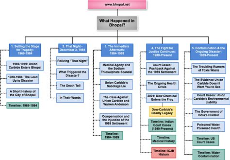 site map international campaign  justice  bhopal