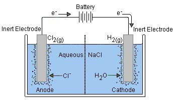 Schematic Drawing Of Li2so4