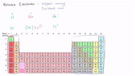 Pigeon Dot Silicon L 3s why for copper ii is a 1 2 filled subshell more stable