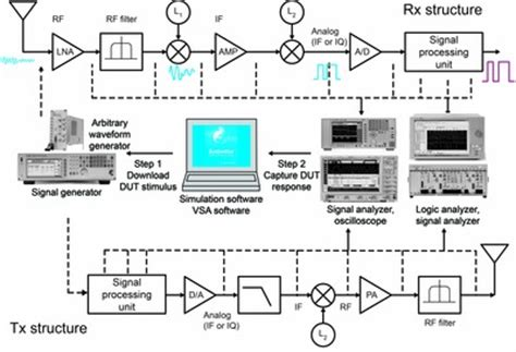 general layout guidelines for rf and mixed signal pcb the rf challenges of lte advanced