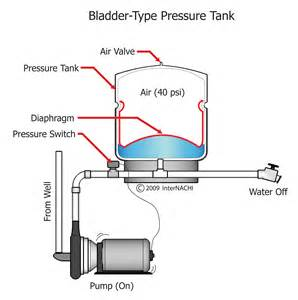 plumbing pressure tanks pictures to pin on