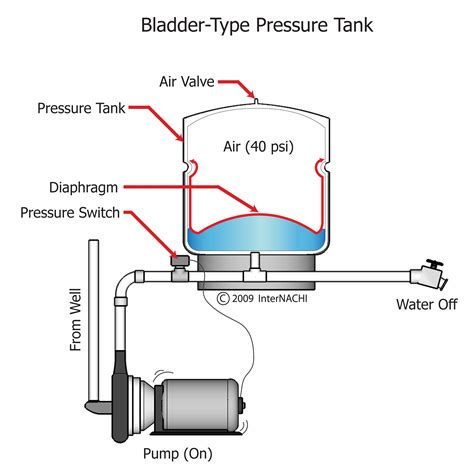 how to plumb a pressure tank 28 images dual pressure
