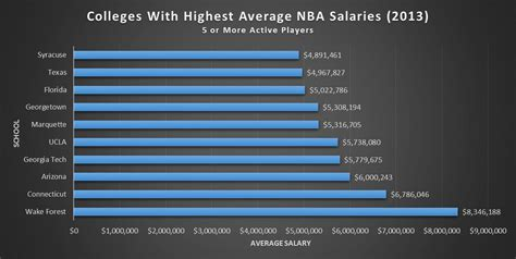 highest paid wnba salary wnba referee salaries newhairstylesformen2014 com