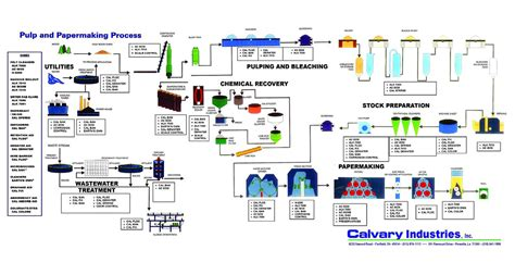 pulp paper process pulp paper process diagram calvary industries inc