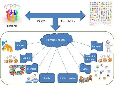 imagenes de mapas mentales sobre la comunicacion mapa mental comunicaci 243 n