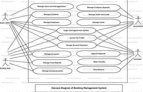 use diagram exle for bank banking management system use diagram uml diagram