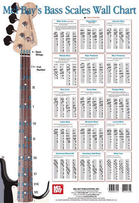 belajar gitar akustik semua tentang kita chord tab chord peterpan semua tentang kita kord lirik lagu chord