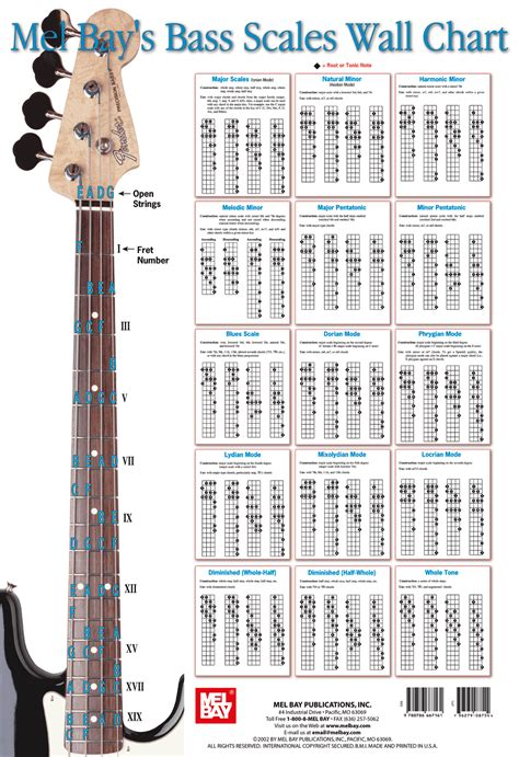 Kunci Lengkap gambar kunci gitar bass dasar langkap musisi org
