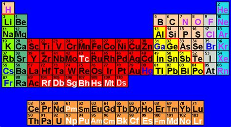 tavola elementi chimici tavola periodica