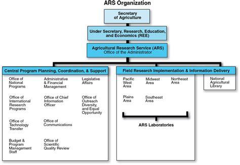 weight management forest organizational chart usda ars