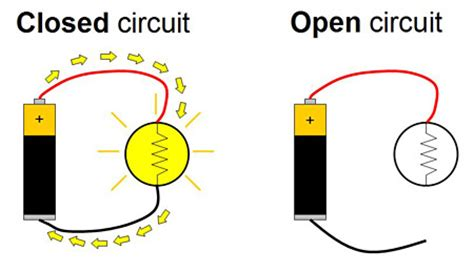 circuit science definition electricity magnetism electromagnetism tutorial