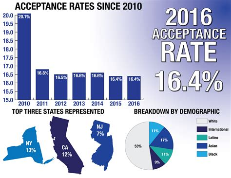 U Of A Mba Acceptance Rate Out Of State by Acceptance Rate Remains Consistent At 16 4 Percent