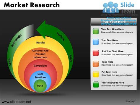 Market Research Powerpoint Presentation Slides Market Research Presentation